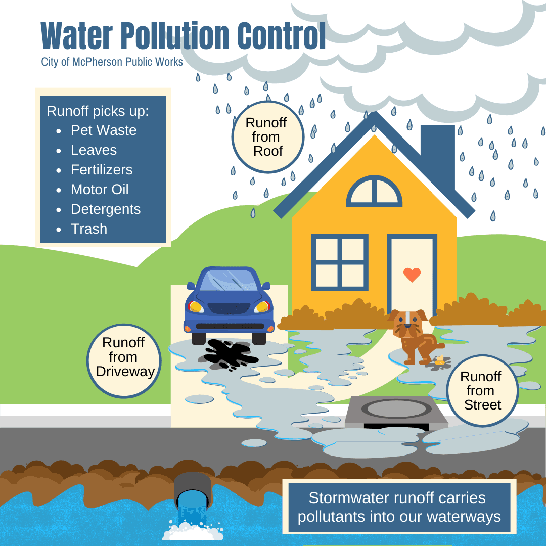 Water Pollution Control - Runoff